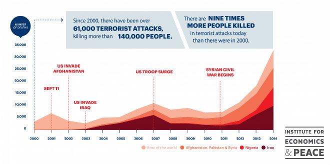 deces lies terrorisme 2000 2014