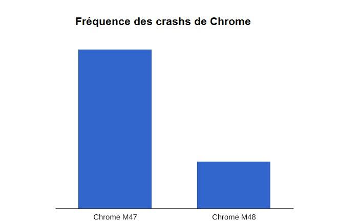 Fréquence des crashs de Chrome sur iOS