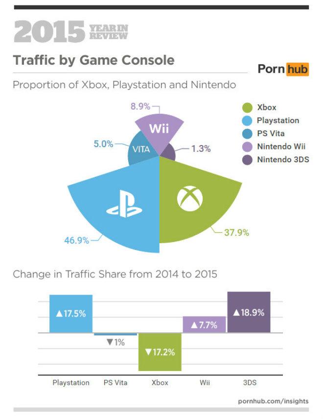 pornhub connexion consoles