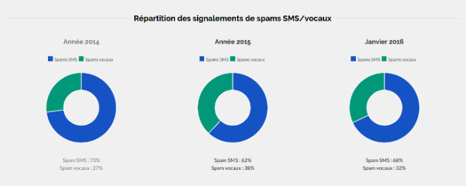 reaprtition sms appel arnaque