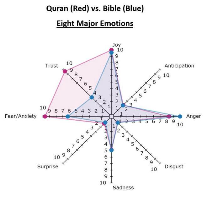 sentiments bible coran