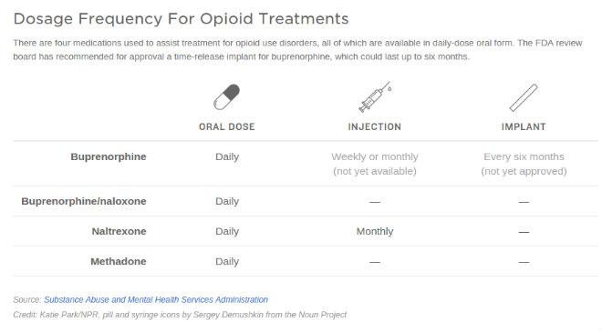 tableau aide dependance opiaces