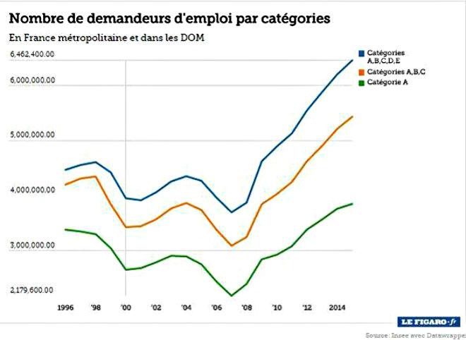 evolution nombre demandeurs emploi