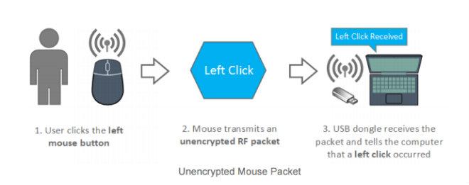 souris sans fil non cryptee