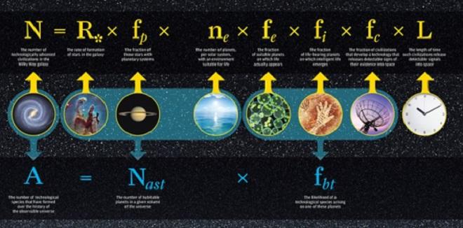 equation drake extraterrestres