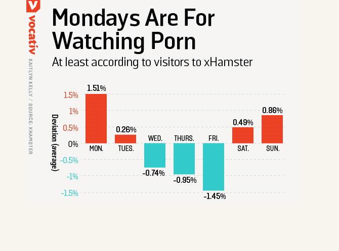 visite sites porno jours semaine