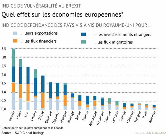 brexit infographie pays-impactés