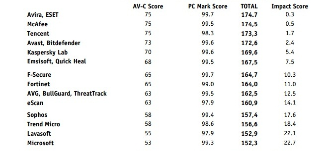 av-comparatives-antivirus-performance-1