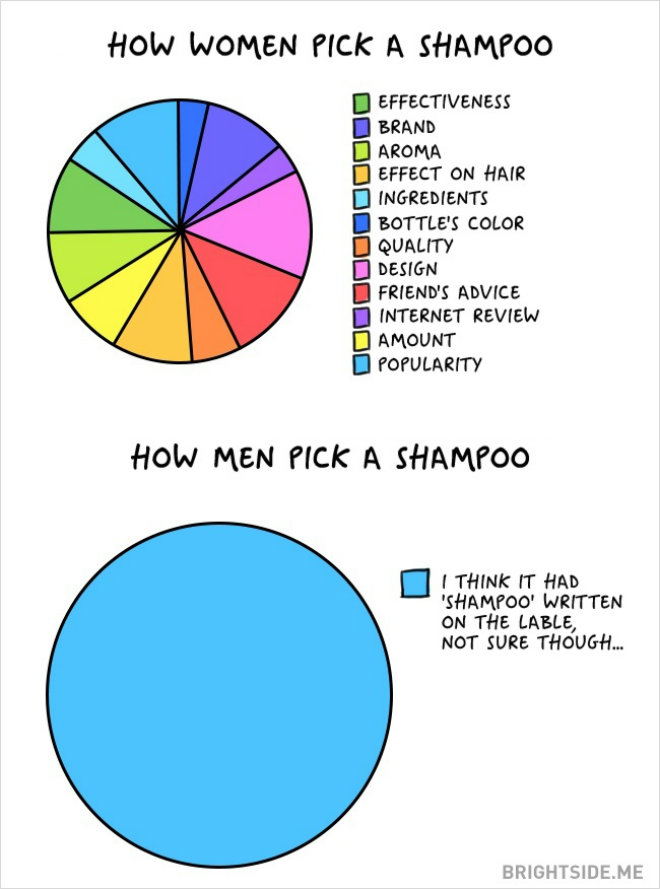 homme femme shampoing
