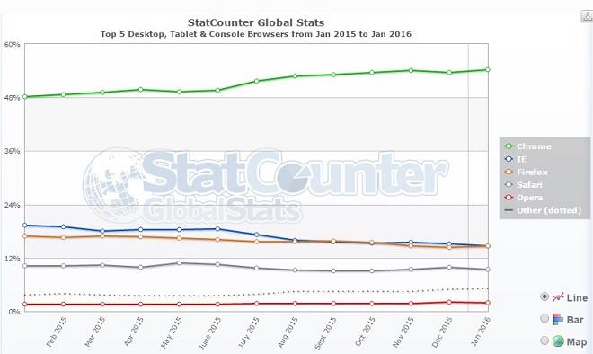 navigateurs-web-populaires