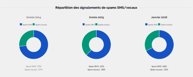 reaprtition sms appel arnaque