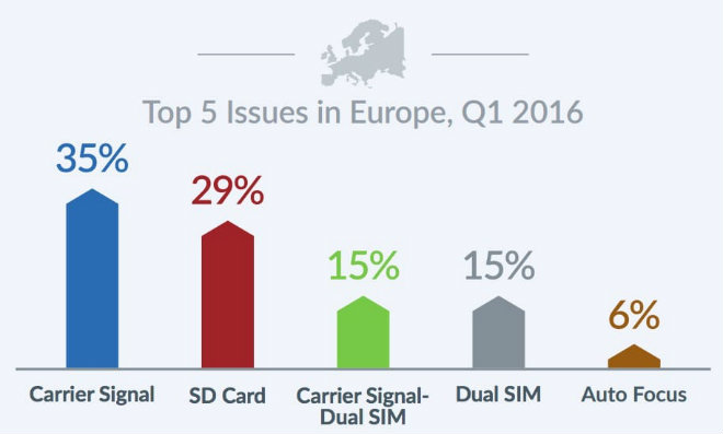 differents problemes smartphone europe