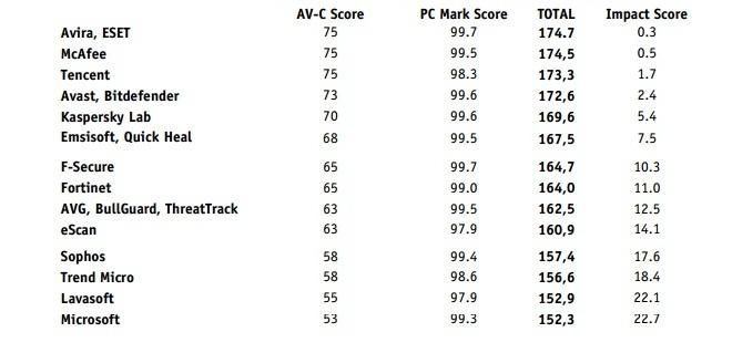 av-comparatives-antivirus-performance-1