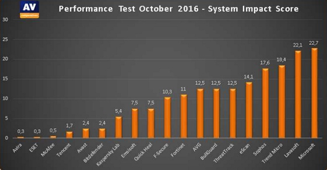 av-comparatives-antivirus-performance